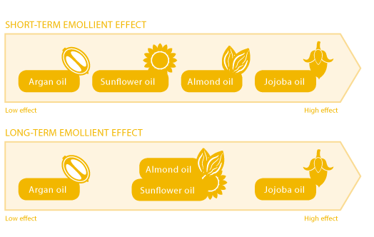 SHORT-TERM EMOLLIENT EFFECT
